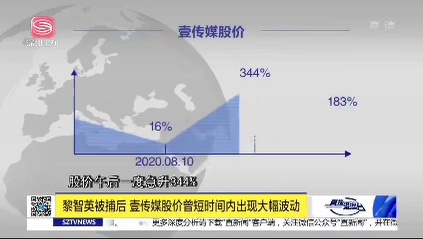 黎智英被捕后 壹传媒股价曾短时间内出现大幅波动