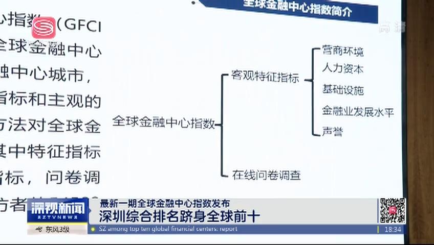 最新一期全球金融中心指数发布 深圳综合排名跻身全球前十