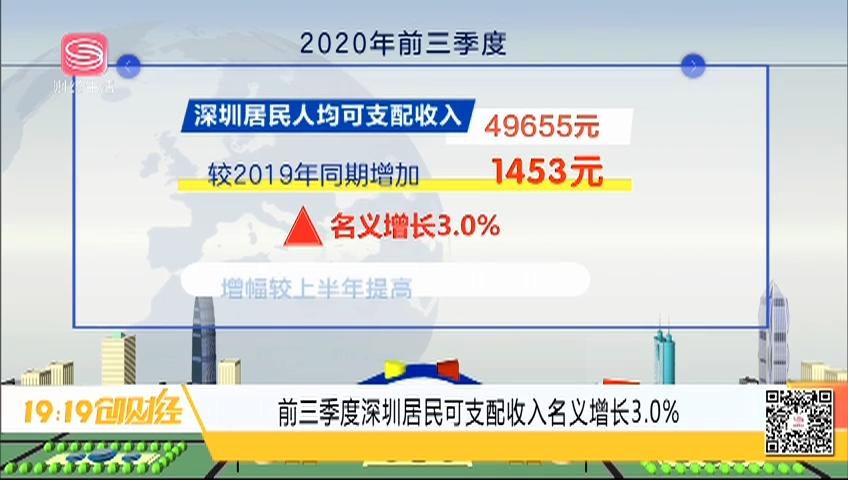 前三季度深圳居民可支配收入名義增長3.0%